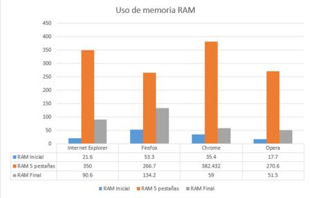 Uso RAM