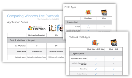 Microsoft afirma que el nuevo Windows Live Essentials está al nivel de iLife