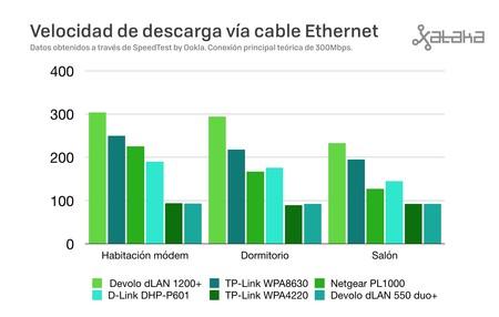 Ethernet Plc 300mbps