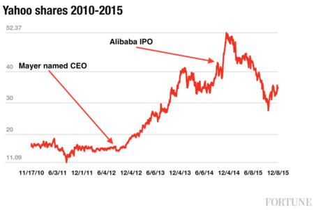 Valor de las acciones desde 2010
