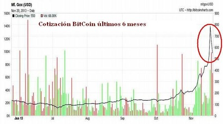 Nuevo estrellón de moneda digital BitCoin confirma burbuja especulativa