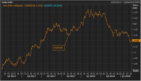 ¿Qué le sucede al euro? Su depreciación le lleva a mínimos de los últimos 13 meses