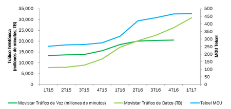 Telecomunicaciones Mexico Consumos