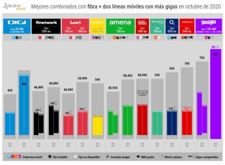 Mejores Combinados Con Fibra Dos Lineas Moviles Con Mas Gigas En Octubre De 2020