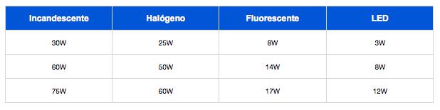 table equivalencias