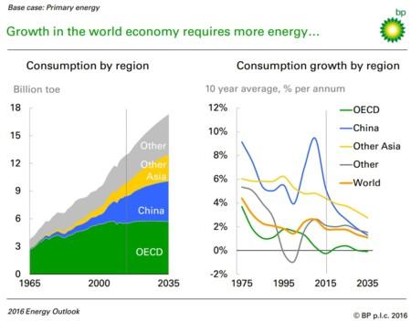 Consumo Energia 2035