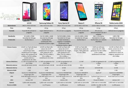Comparativa del LG G3 con la gama alta en México