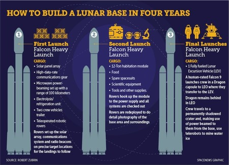 How To Build A Lunar Base In Four Years 879x630
