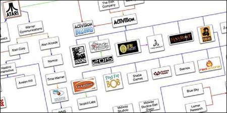 El arbol genealógico de las desarrolladoras de videojuegos
