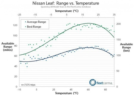 Temperatura y autonomía eléctrica