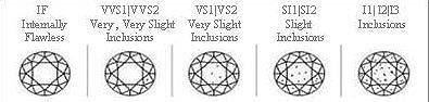 Foto de De Beers, y la clasificación de sus diamantes (3/7)