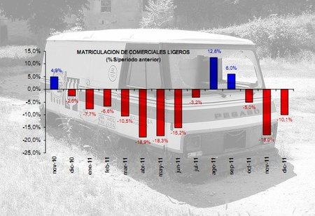 Ventas de vehículos comerciales ligeros en España en 2011, análisis a fondo