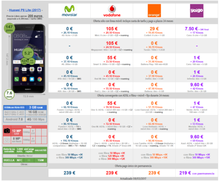 Comparativa Precios Huawei P8 Lite 2017 Con Pago A Plazos