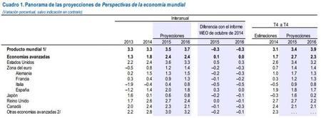 FMI: crecimiento de los países desarrollados a enero del 2015