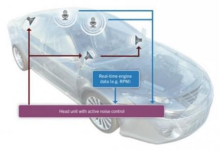 QNX anuncia un software para reducir el ruido en el interior de los vehículos