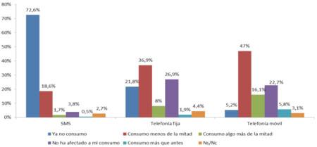 ¿Están Internet y las apps matando al teléfono fijo? Según el panel de hogares de la CNMC sí