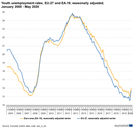 Youth Unemployment Rates Eu 28 And Ea 19 Seasonally Adjusted January 2000 June 2020