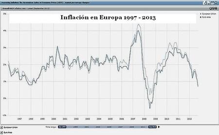 Europa cae en la trampa de la deflación al estilo del Japón de los 90