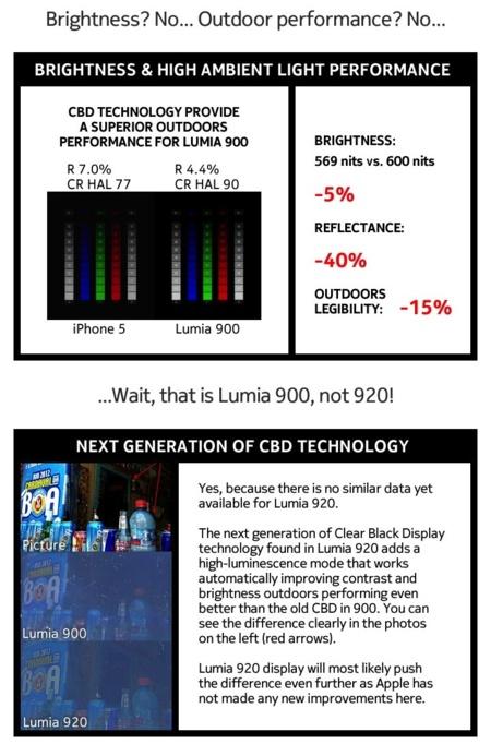 Comparativa pantalla Lumia 920 iPhone 5