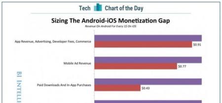 iOS es hasta cinco veces más rentable para los desarrolladores que Android, según Business Insider