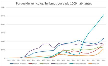 Evolucion Numero Turismo Cada 1000 Habitantes Municipios Madrid