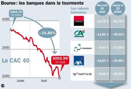 Bancos franceses