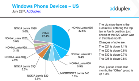 Lumia Ranking July