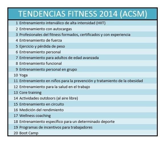 Foto de Tendencias fitness 2015 ACSM (1/4)