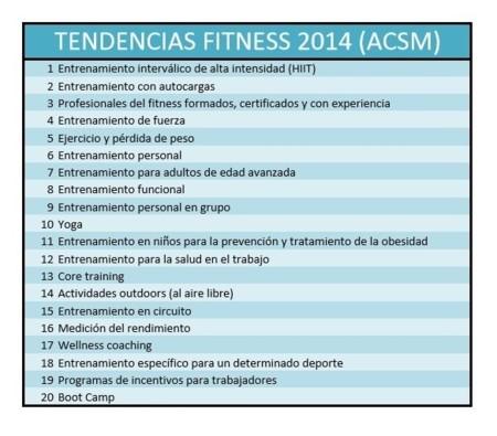 Tendencias fitness 2015 ACSM
