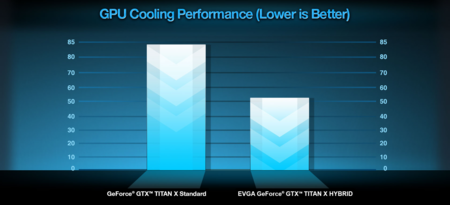 Evga Geforce Gtx Titanx Hybrid Temps