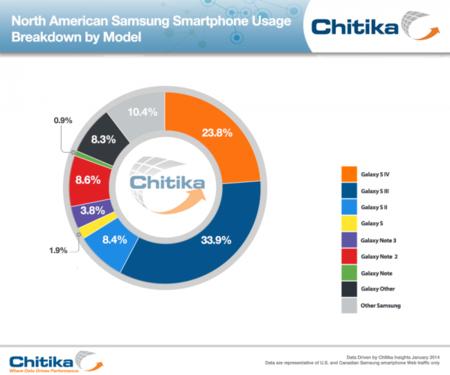 Samsung Galaxy S3 con más usuarios en Canada, EUA y México