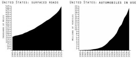 Carreteras pavimentadas y ventas de coches