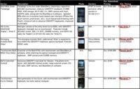 RIM, seis nuevos BlackBerry antes de finalizar el año