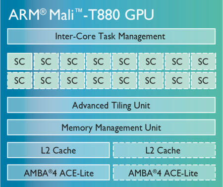 Mali T880 Chip Diagram Lg 01
