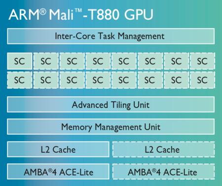 Mali T880 Chip Diagram Lg 01