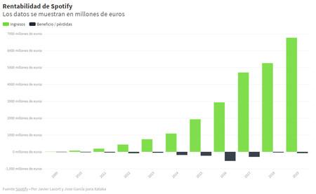 Rentabilidad Spotify