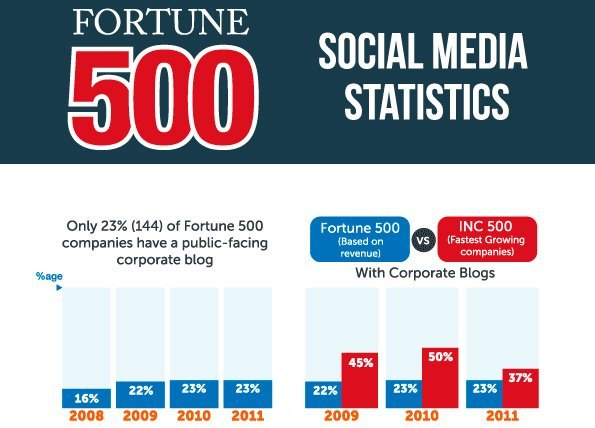 infografia-fortune500-top.jpg