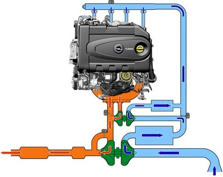 Motor 2.0 CDTI BiTurbo Opel