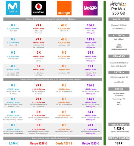 Comparativa Mejores Precios Iphone 11 Pro Max De 256 Gb A Plazos Con Operadores