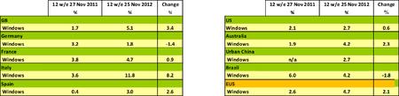 Cuota de mercado Windows Phone Nov 2012