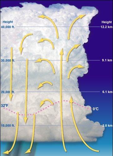 Cómo se producen los rayos (2)