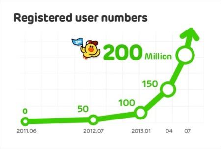 Line dobla su comunidad de usuarios en seis meses llegando a los 200 millones de registros