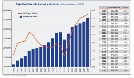 Exportaciones Bienes Y Servicios 768x447