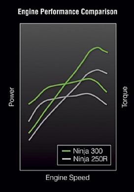 Kawasaki Ninja 300 vs 250R Motor