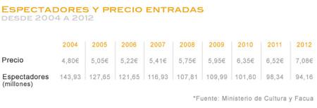 Espectadores Entradas 2004 1012