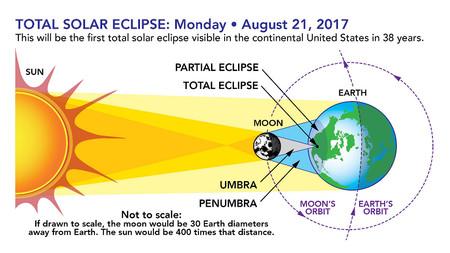 Como Fotografiar Eclipses 04