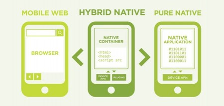 Mobile Web, Hybrid Native y Pure Native