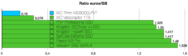 Western Digital WD5000LPVT 7mm benchmarks