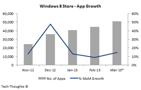 Windows 8 Store, publicación de app