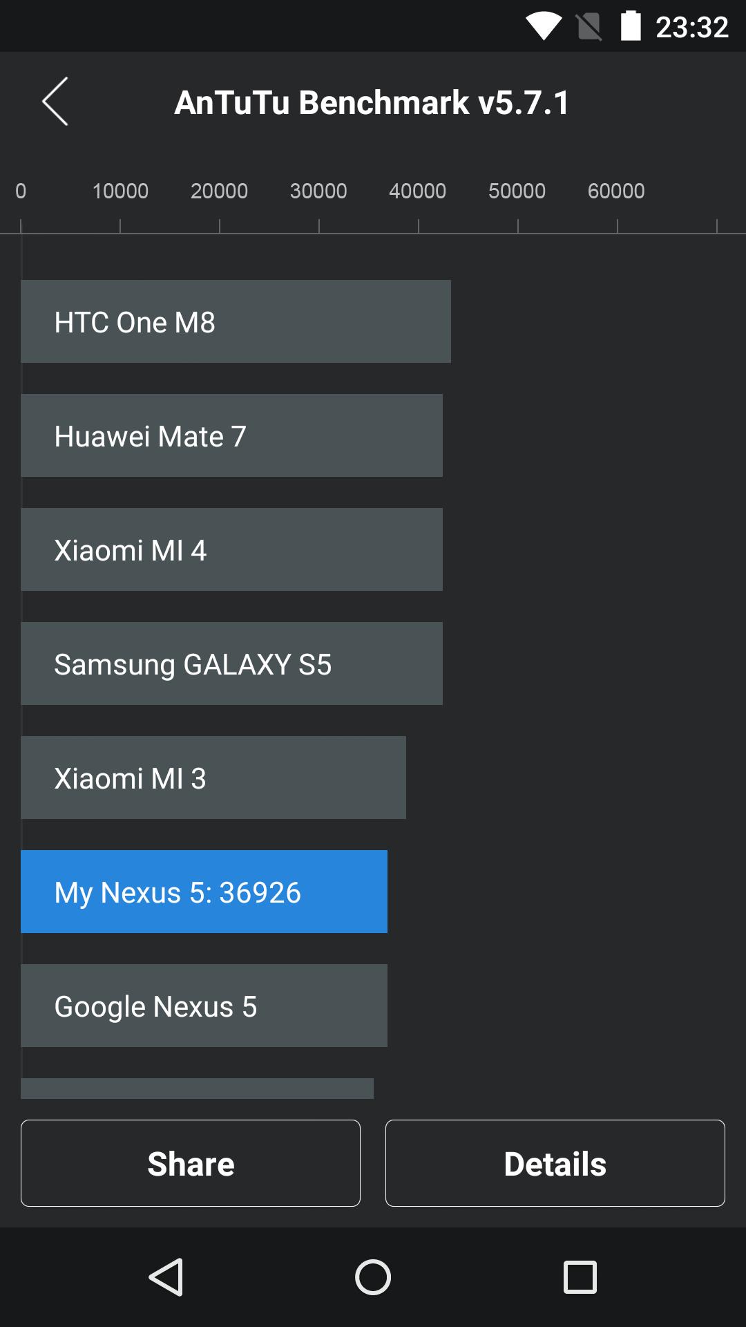 benchmarks nexus 5 android 5 1 1 39 43. Black Bedroom Furniture Sets. Home Design Ideas